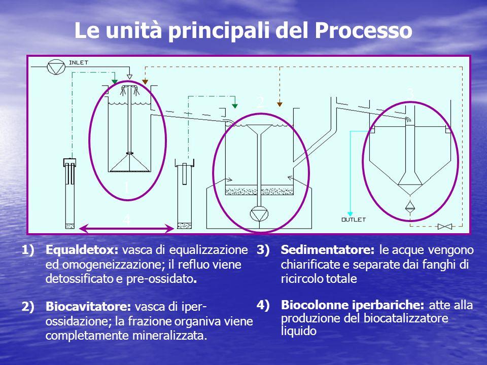 Le unità principali del Processo