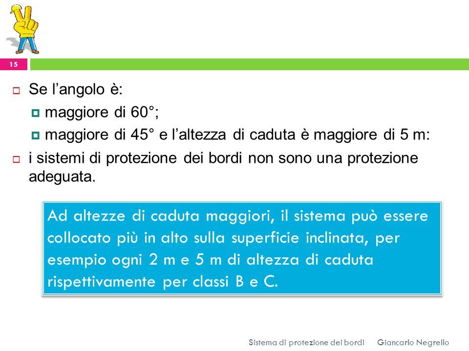 Se l'angolo è:maggiore di 60°; maggiore di 45° e l'altezza di caduta è maggiore di 5 m: