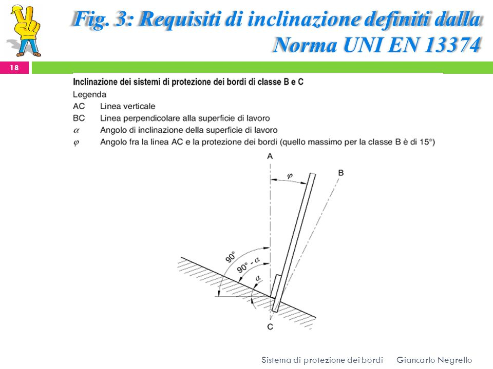 Fig. 3: Requisiti di inclinazione definiti dalla Norma UNI EN 13374