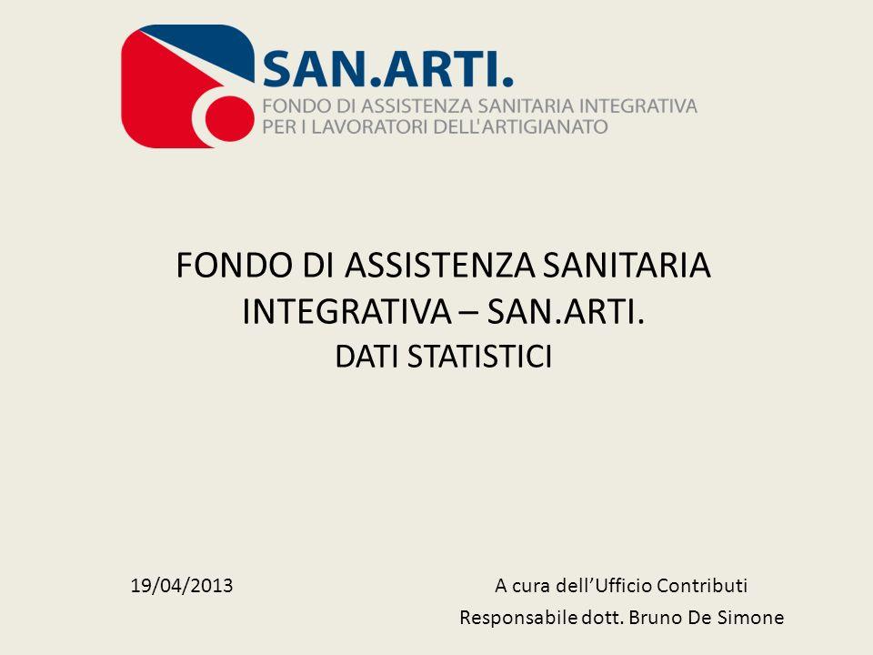 FONDO DI ASSISTENZA SANITARIA INTEGRATIVA – SAN.ARTI. DATI STATISTICI