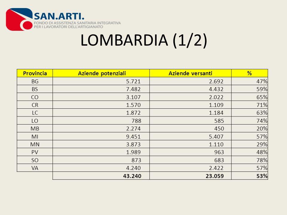 LOMBARDIA (1/2) Provincia Aziende potenziali Aziende versanti % BG