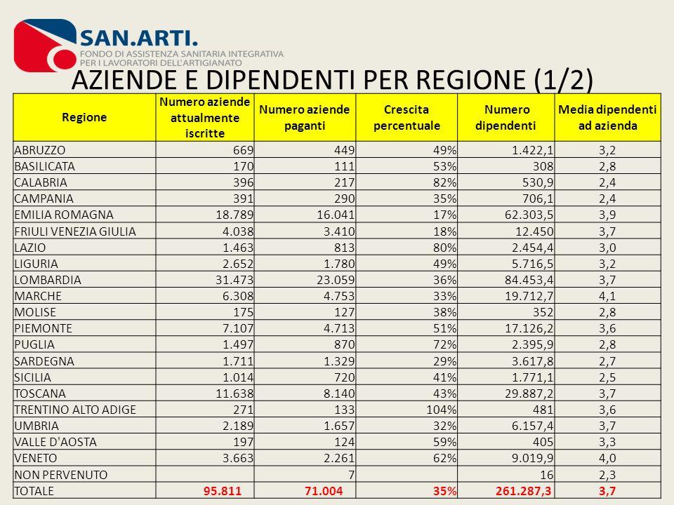 AZIENDE E DIPENDENTI PER REGIONE (1/2)