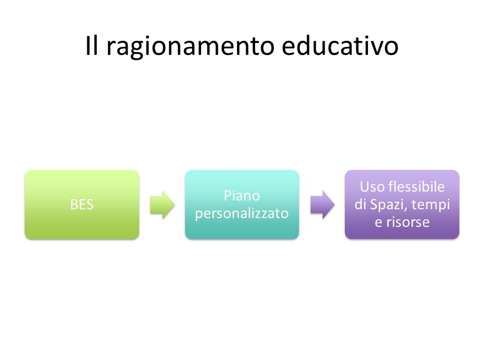 Il ragionamento educativo