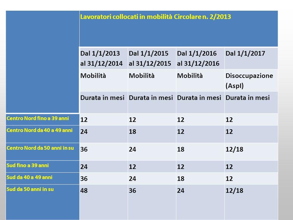 Lavoratori collocati in mobilità Circolare n. 2/2013