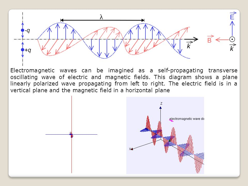 Electromagnetic waves can be imagined as a self-propagating transverse oscillating wave of electric and magnetic fields.