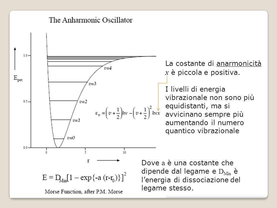 La costante di anarmonicità x è piccola e positiva.