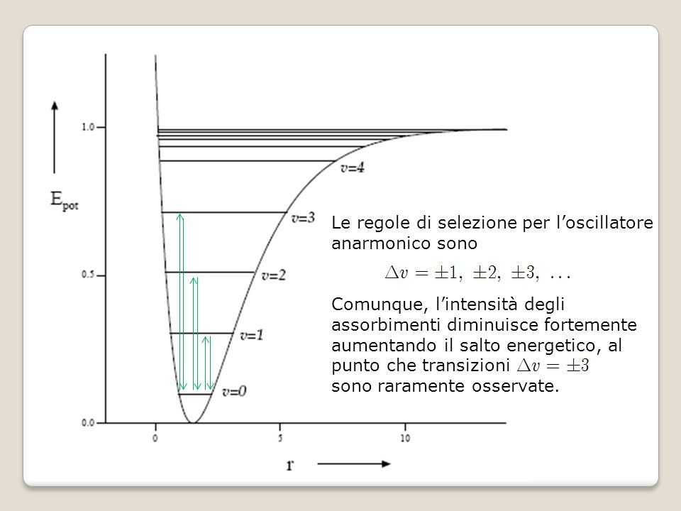 Le regole di selezione per l'oscillatore anarmonico sono