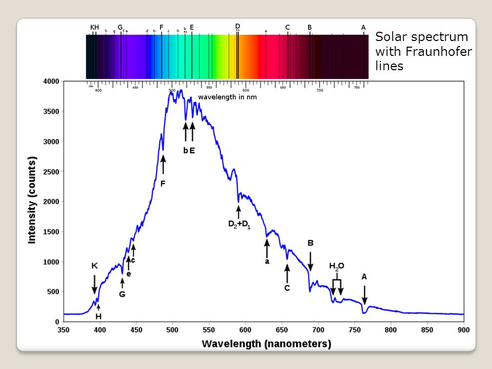 Solar spectrum with Fraunhofer lines