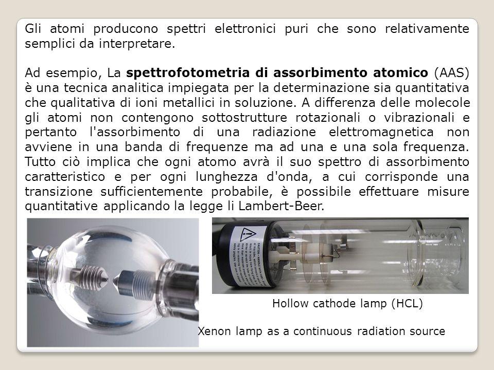 Gli atomi producono spettri elettronici puri che sono relativamente semplici da interpretare.