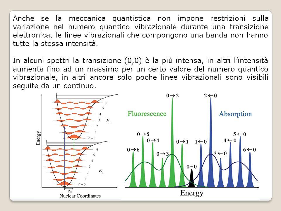 Anche se la meccanica quantistica non impone restrizioni sulla variazione nel numero quantico vibrazionale durante una transizione elettronica, le linee vibrazionali che compongono una banda non hanno tutte la stessa intensità.