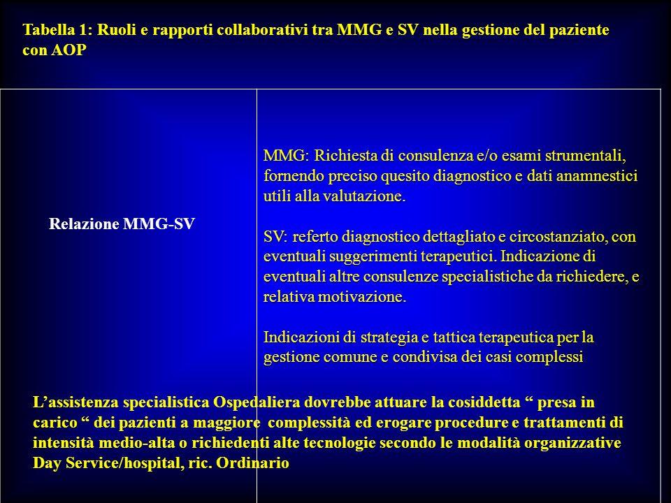 Tabella 1: Ruoli e rapporti collaborativi tra MMG e SV nella gestione del paziente
