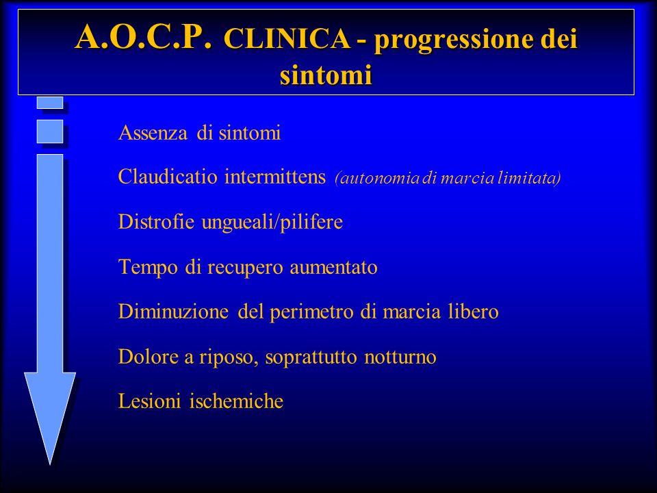 A.O.C.P. CLINICA - progressione dei sintomi