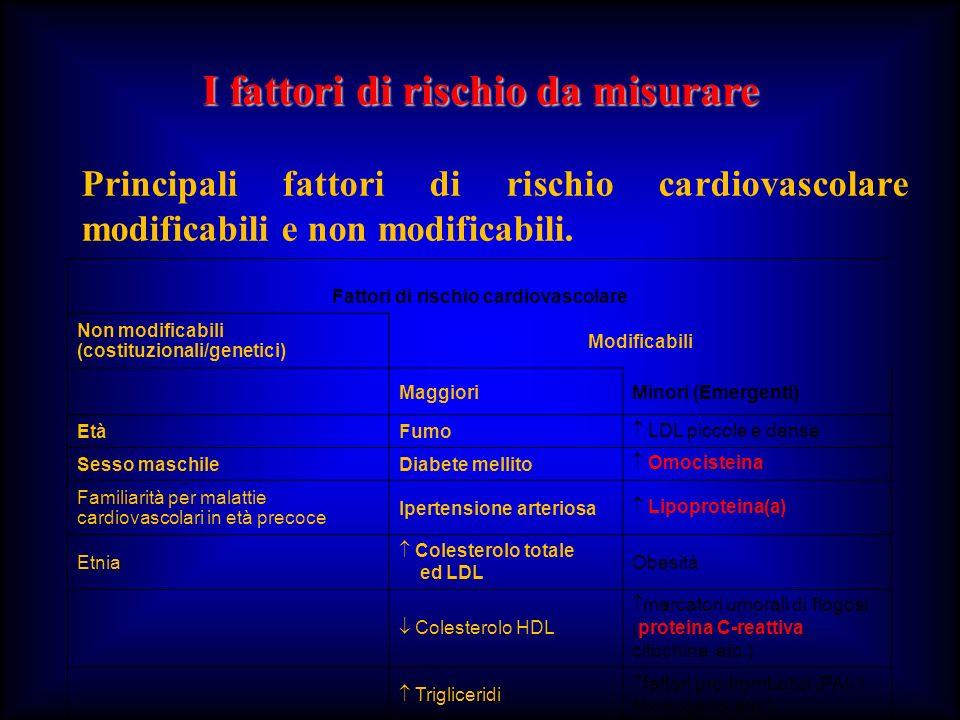 I fattori di rischio da misurare Fattori di rischio cardiovascolare