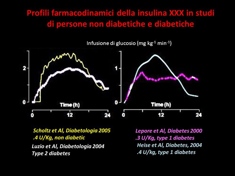 Profili farmacodinamici della insulina XXX in studi di persone non diabetiche e diabetiche