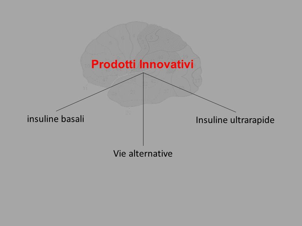 Prodotti Innovativi insuline basali Insuline ultrarapide