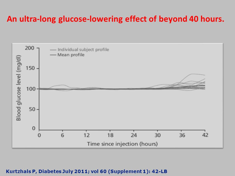 An ultra-long glucose-lowering effect of beyond 40 hours.