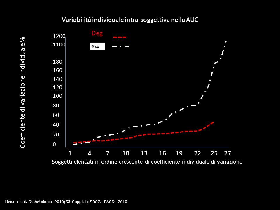 Variabilità individuale intra-soggettiva nella AUC