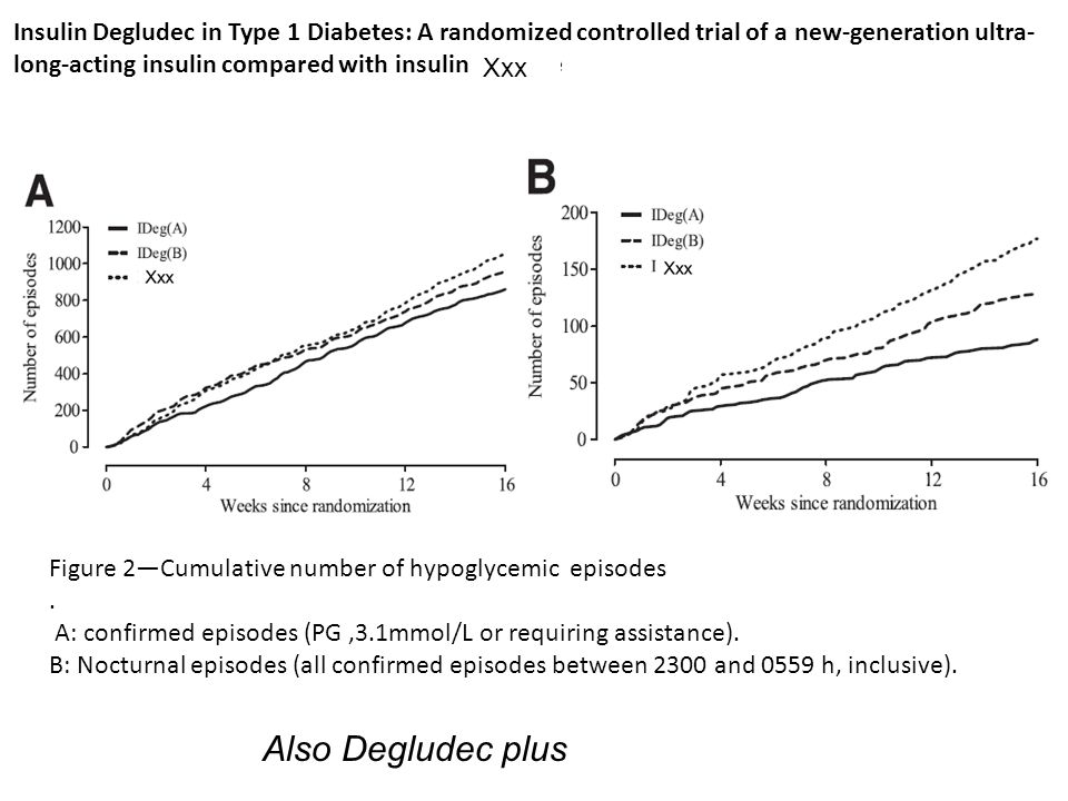 Insulin Degludec in Type 1 Diabetes: A randomized controlled trial of a new-generation ultra-long-acting insulin compared with insulin glargine