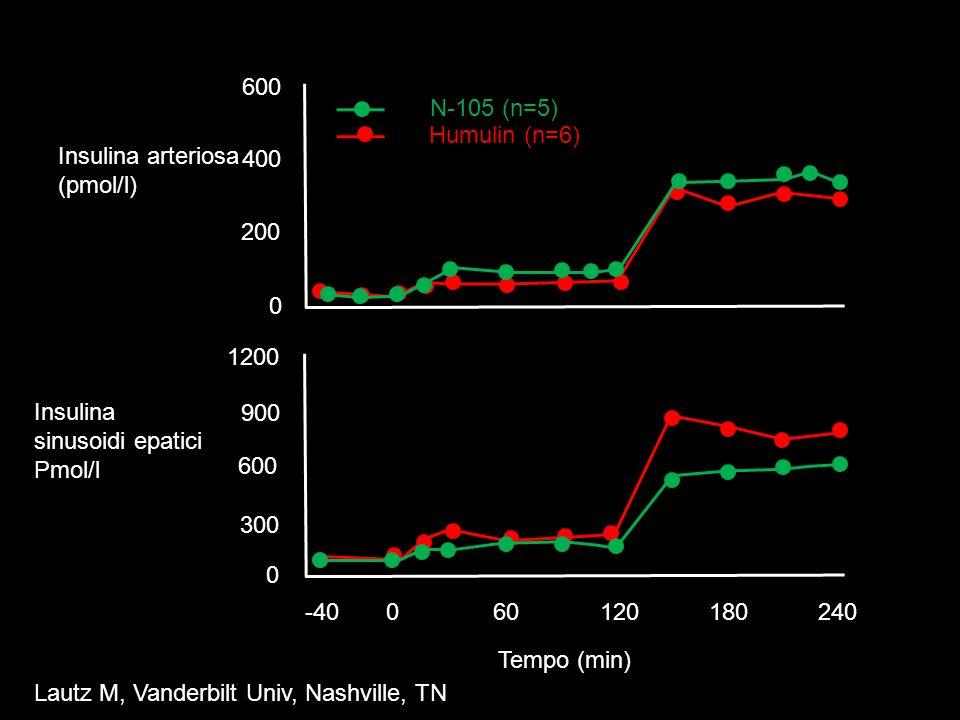Insulina sinusoidi epatici Pmol/l 900