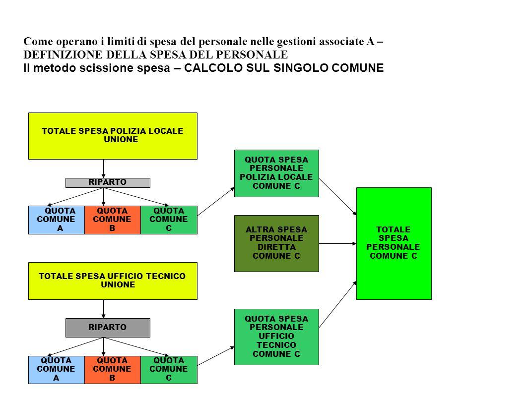 II metodo scissione spesa – CALCOLO SUL SINGOLO COMUNE