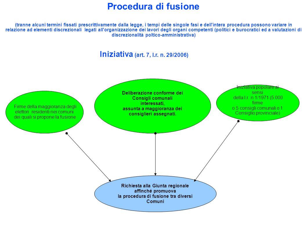 Procedura di fusione Iniziativa (art. 7, l.r. n. 29/2006)