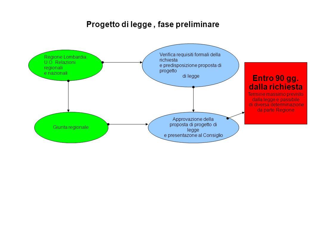 Progetto di legge , fase preliminare