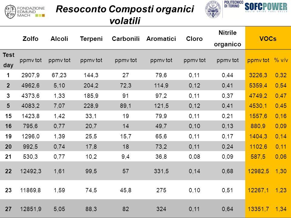 Resoconto Composti organici volatili