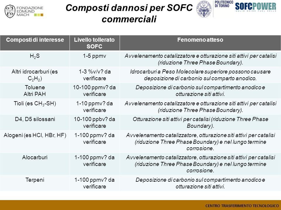 Composti dannosi per SOFC commerciali Livello tollerato SOFC