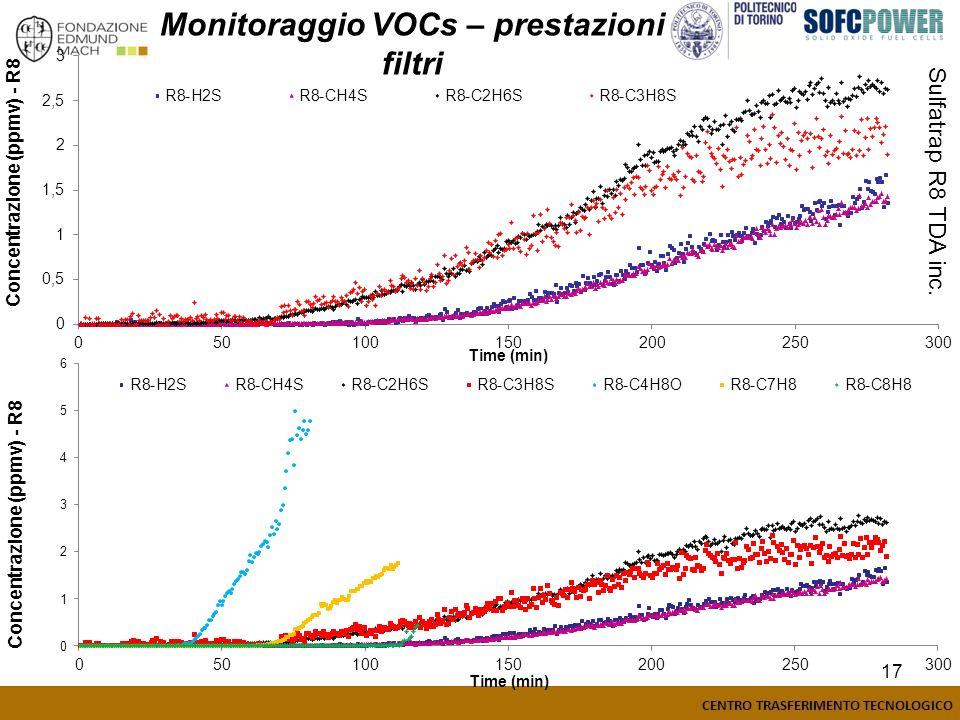 Monitoraggio VOCs – prestazioni filtri