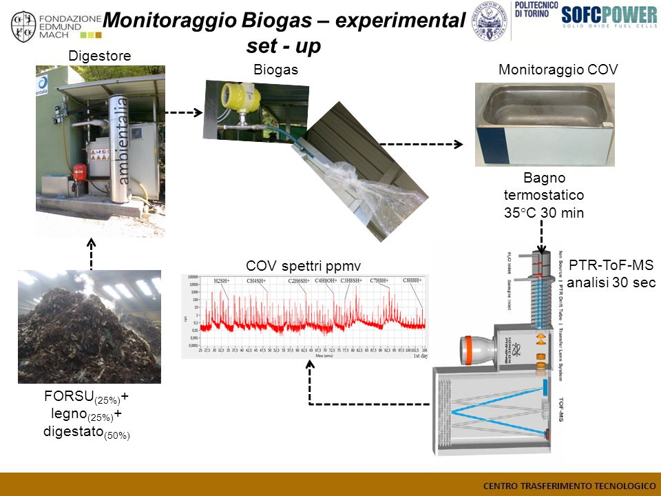 Monitoraggio Biogas – experimental set - up