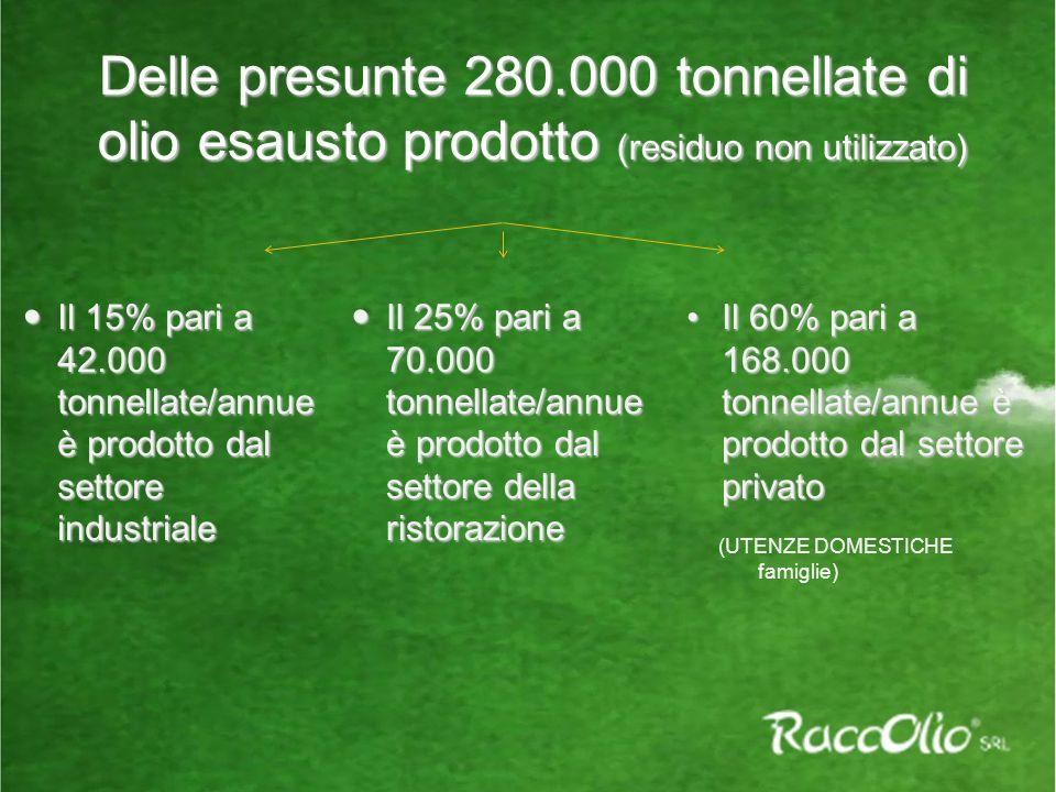 Delle presunte 280.000 tonnellate di olio esausto prodotto (residuo non utilizzato)