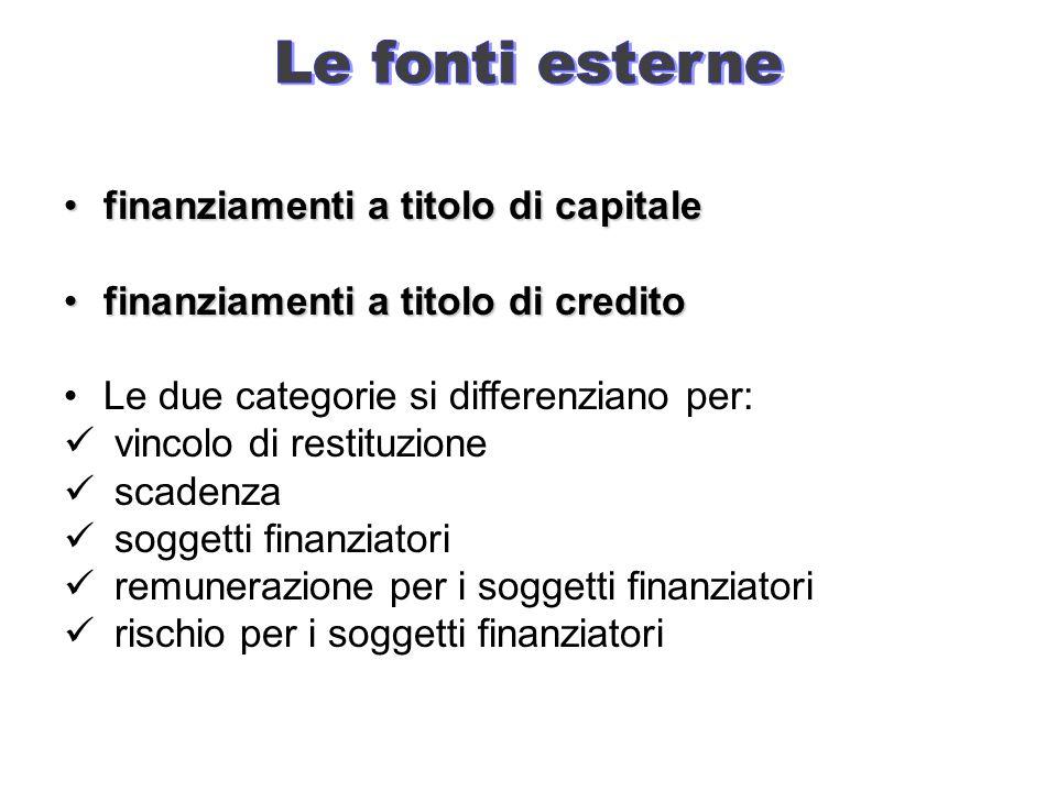Le fonti esterne finanziamenti a titolo di capitale