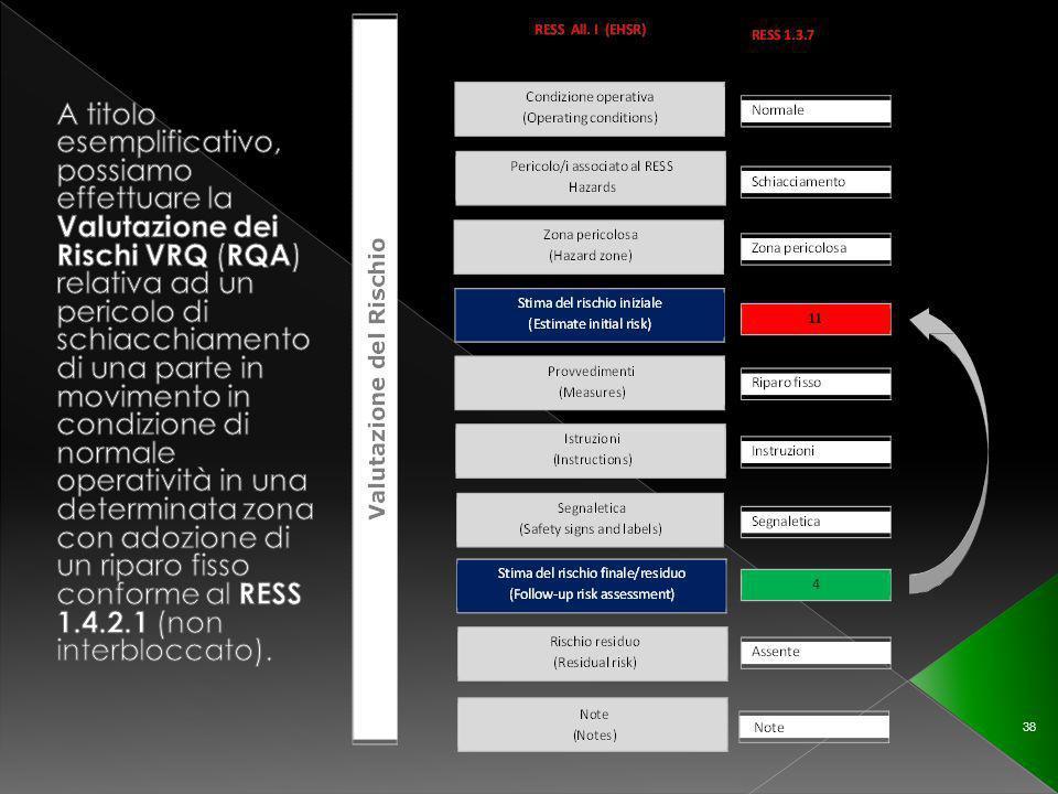 A titolo esemplificativo, possiamo effettuare la Valutazione dei Rischi VRQ (RQA) relativa ad un pericolo di schiacchiamento di una parte in movimento in condizione di normale operatività in una determinata zona con adozione di un riparo fisso conforme al RESS