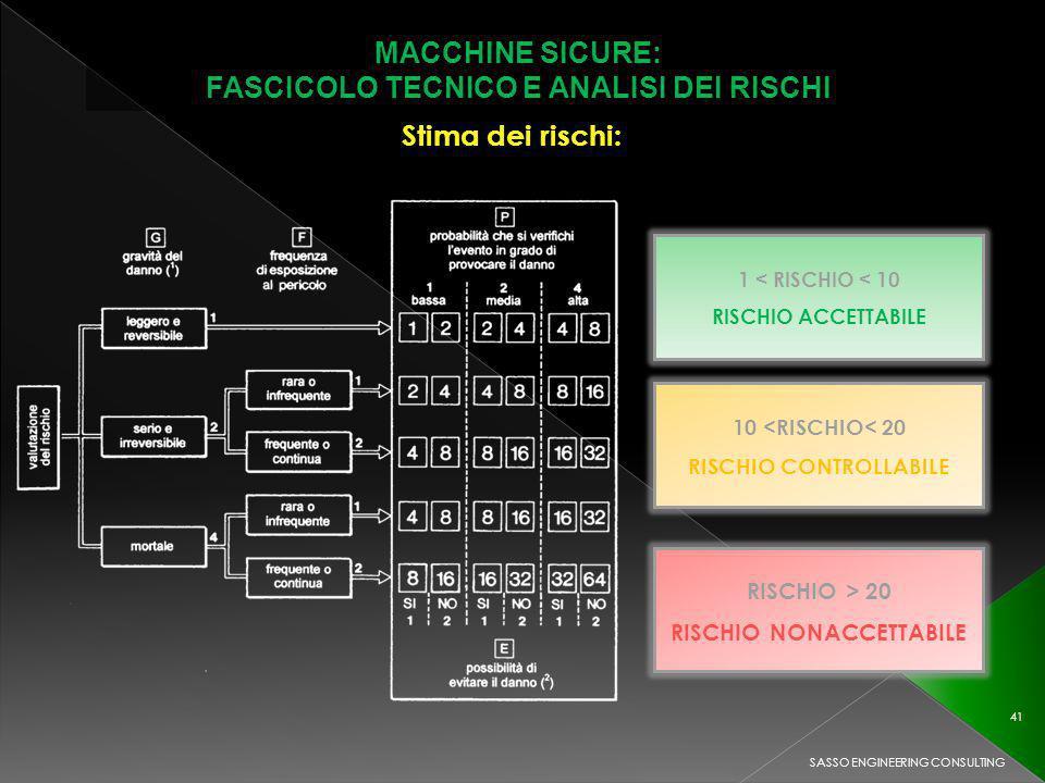 MACCHINE SICURE: FASCICOLO TECNICO E ANALISI DEI RISCHI