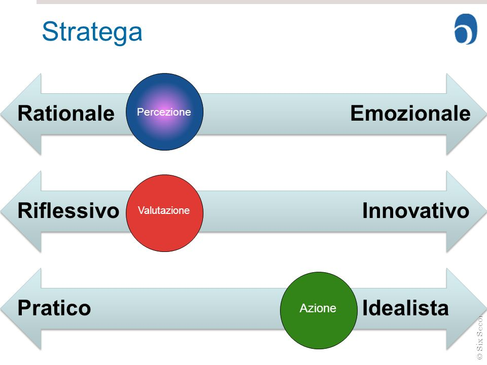 Stratega Rationale Emozionale Riflessivo Innovativo Pratico Idealista