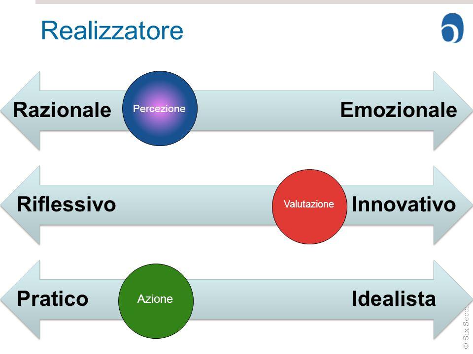 Realizzatore Razionale Emozionale Riflessivo Innovativo Pratico