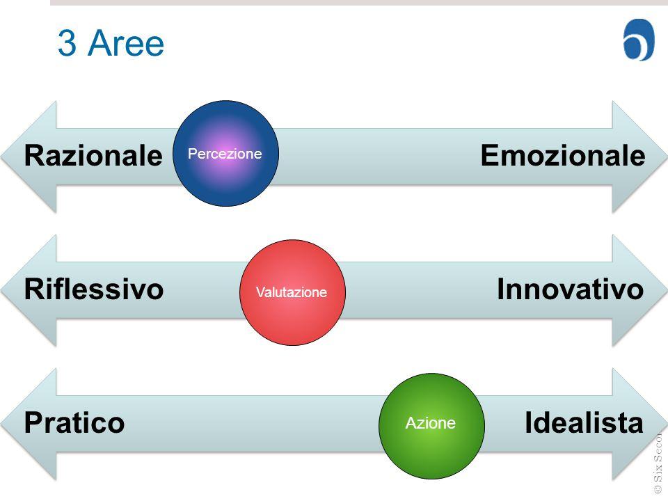 3 Aree Razionale Emozionale Riflessivo Innovativo Pratico Idealista
