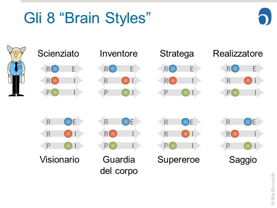 Gli 8 Brain Styles Scienziato Inventore Stratega Realizzatore