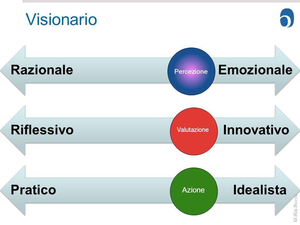 Visionario Razionale Emozionale Riflessivo Innovativo Pratico