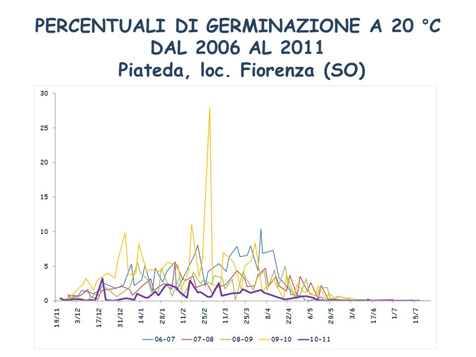 PERCENTUALI DI GERMINAZIONE A 20 °C DAL 2006 AL 2011 Piateda, loc