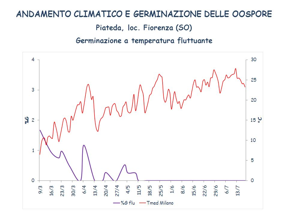 ANDAMENTO CLIMATICO E GERMINAZIONE DELLE OOSPORE