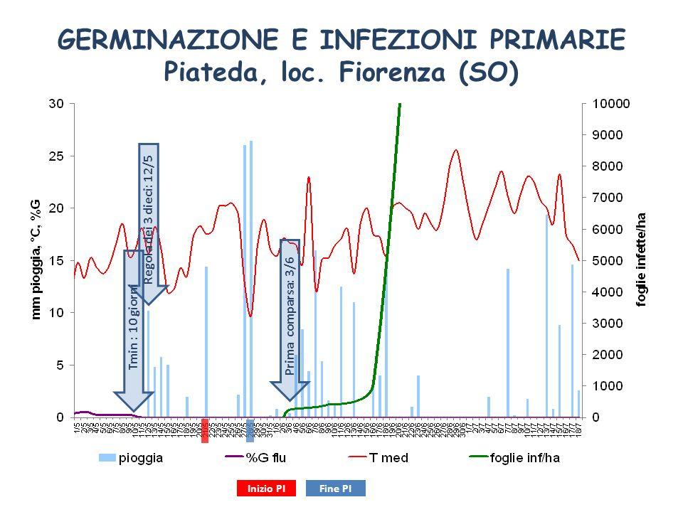 GERMINAZIONE E INFEZIONI PRIMARIE Piateda, loc. Fiorenza (SO)