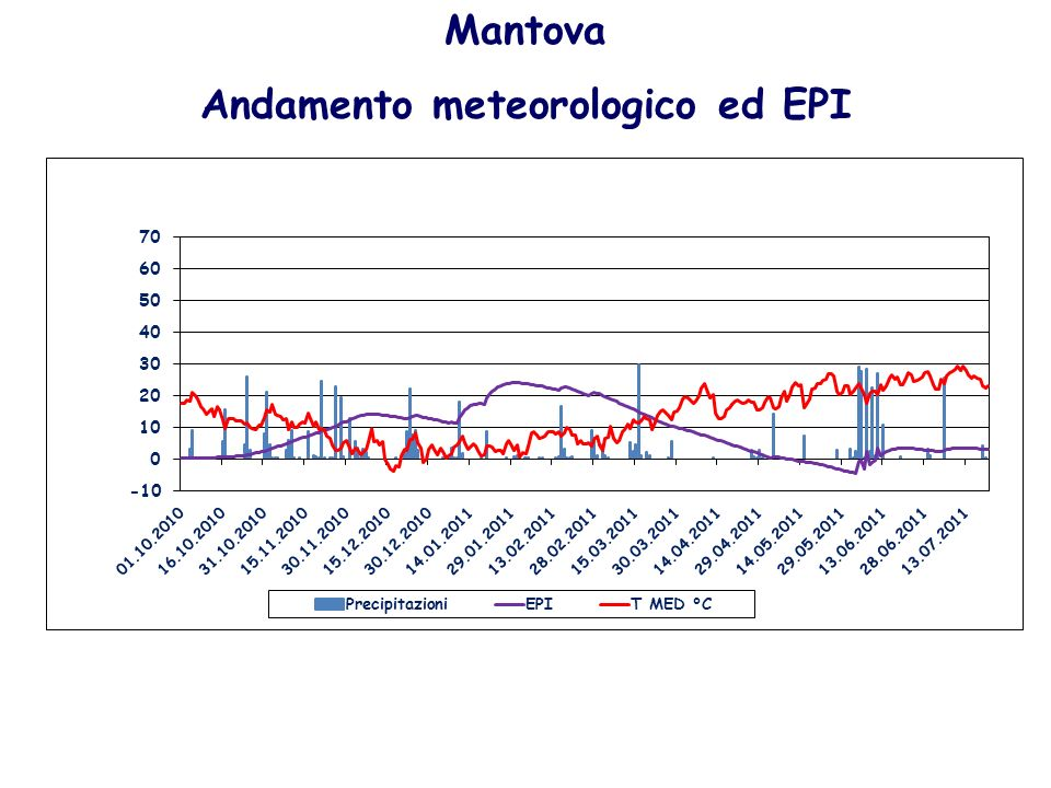 Andamento meteorologico ed EPI