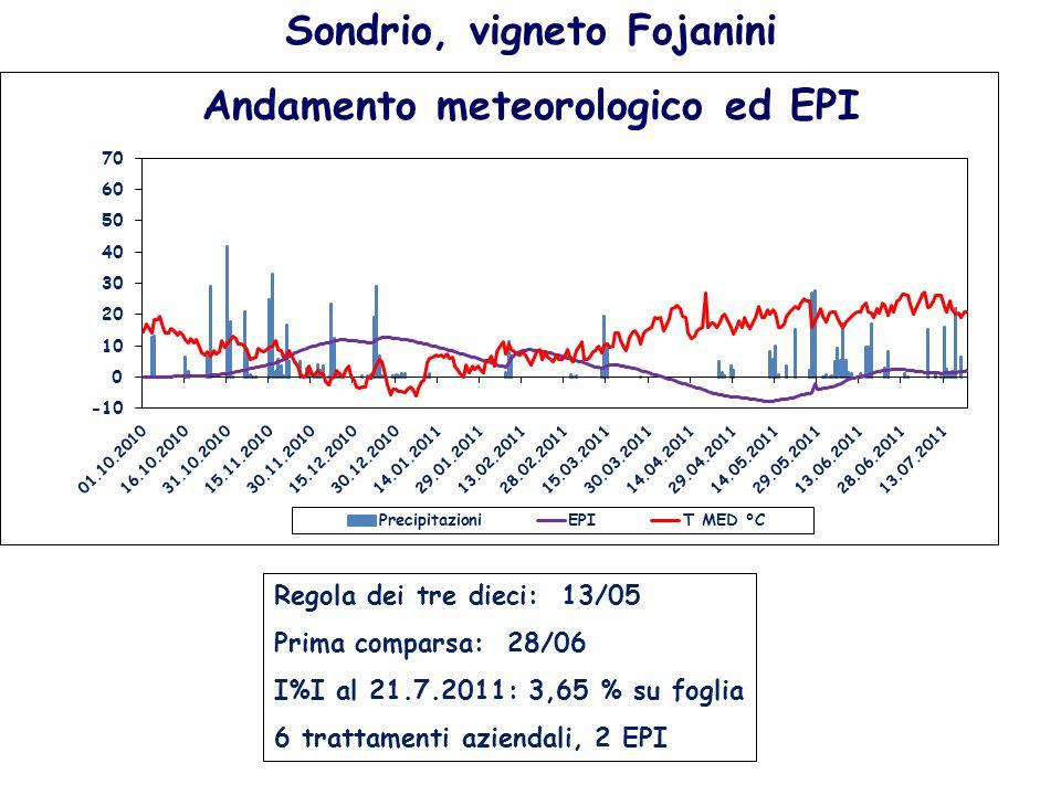 Sondrio, vigneto Fojanini Andamento meteorologico ed EPI
