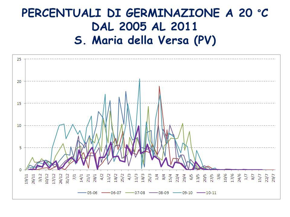 PERCENTUALI DI GERMINAZIONE A 20 °C DAL 2005 AL 2011 S