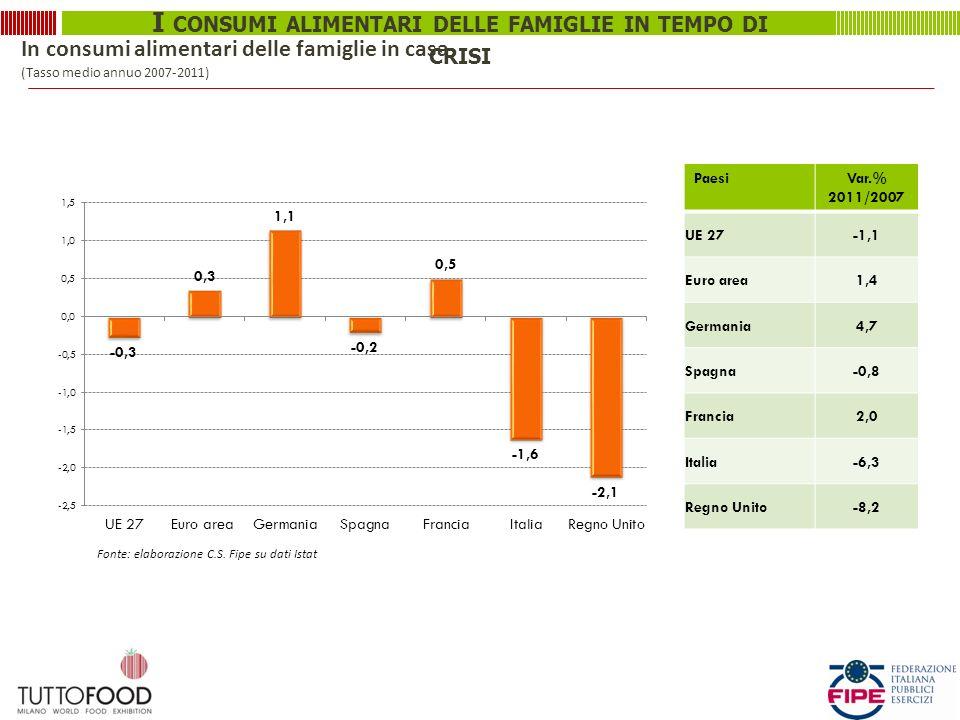 In consumi alimentari delle famiglie in casa (Tasso medio annuo 2007-2011)