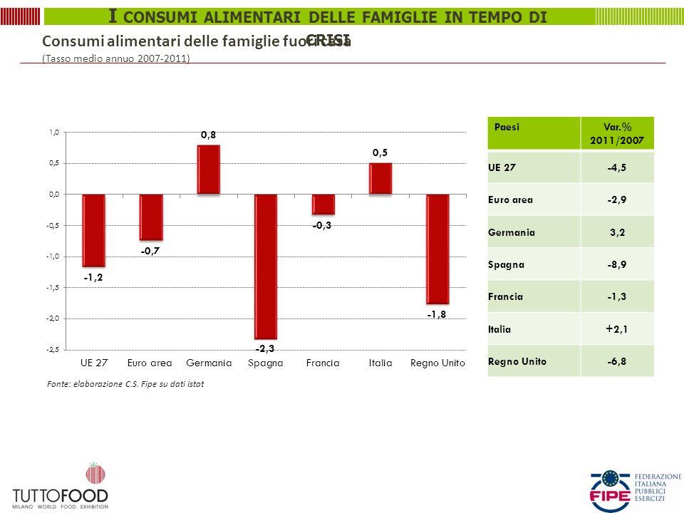 Consumi alimentari delle famiglie fuori casa (Tasso medio annuo 2007-2011)