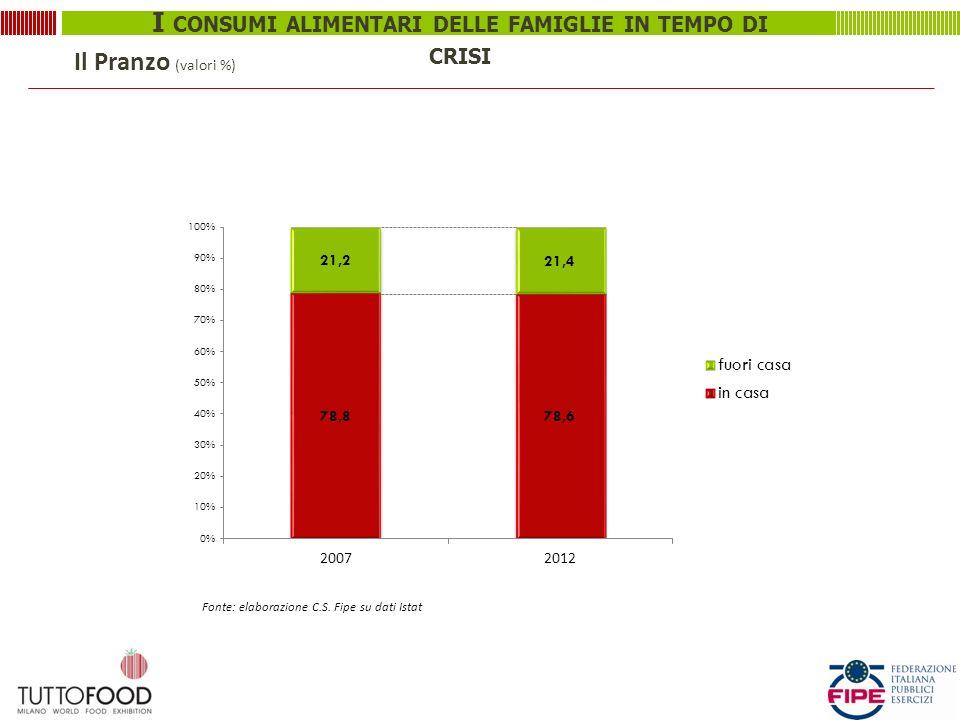 Il Pranzo (valori %) Fonte: elaborazione C.S. Fipe su dati Istat