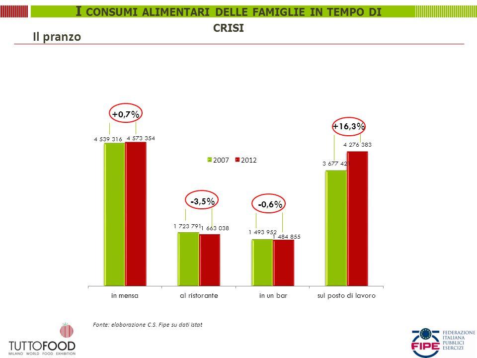 Il pranzo +16,3% Fonte: elaborazione C.S. Fipe su dati Istat