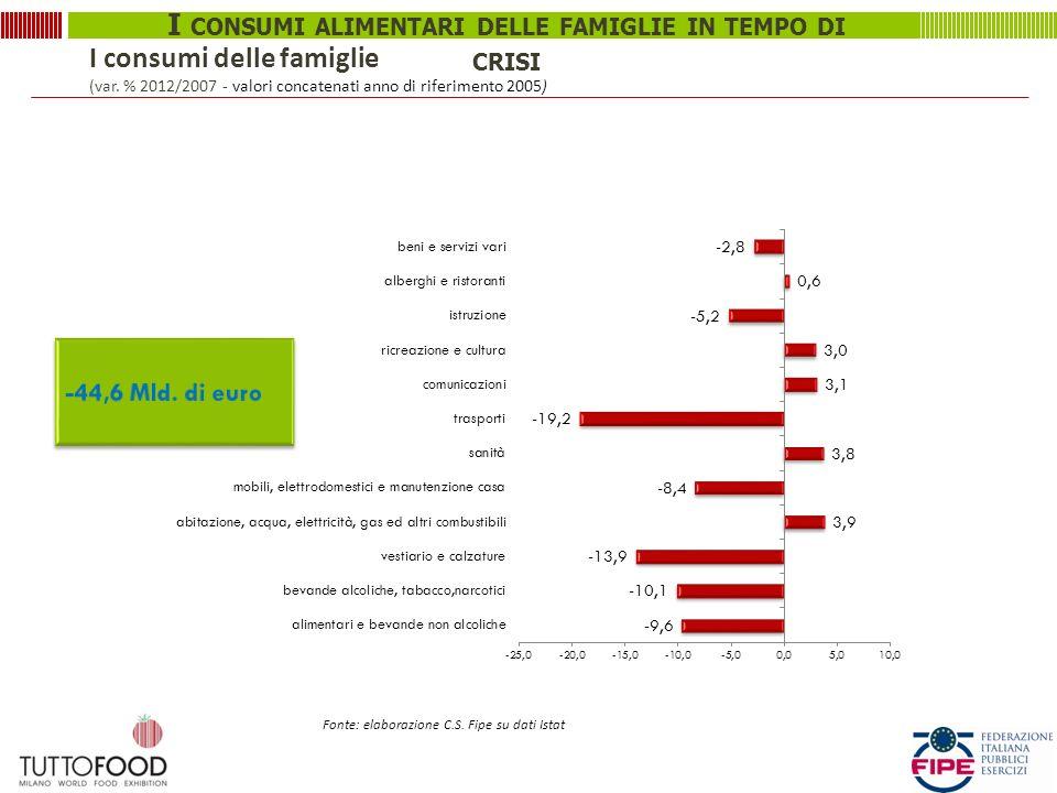 I consumi delle famiglie (var